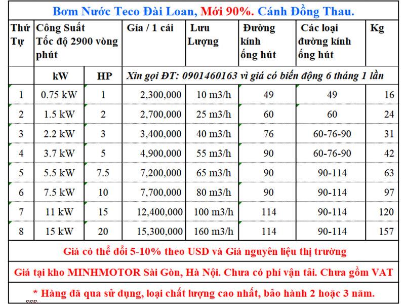 Giá bơm nước Teco 7.5kw 10Hp second hand