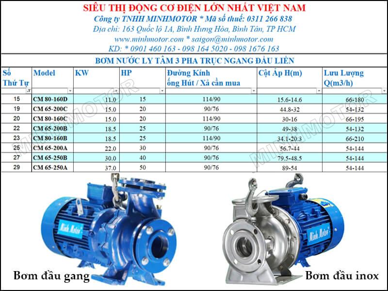 Máy bơm nước CM 80- 160D 11kw 15HP lưu lượng 66 tới 180 mét khối