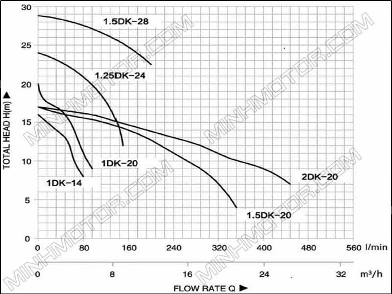 Bảng đo cột áp lưu lượng Máy bơm nước ly tâm gia đình 0.37kw 0.5HP 0.5 ngựa 220v đầu tròn