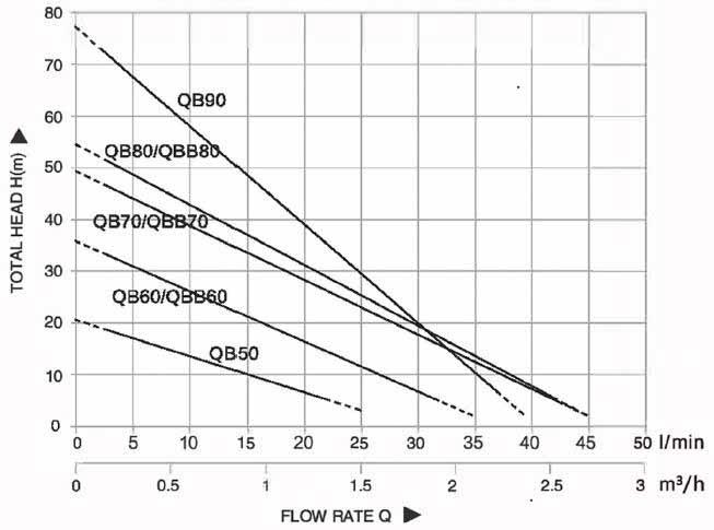 Đồ thị thể hiện dòng chảy Bơm đầu hình con chuột 0.37kw 0.5HP 0.5 ngựa 220v