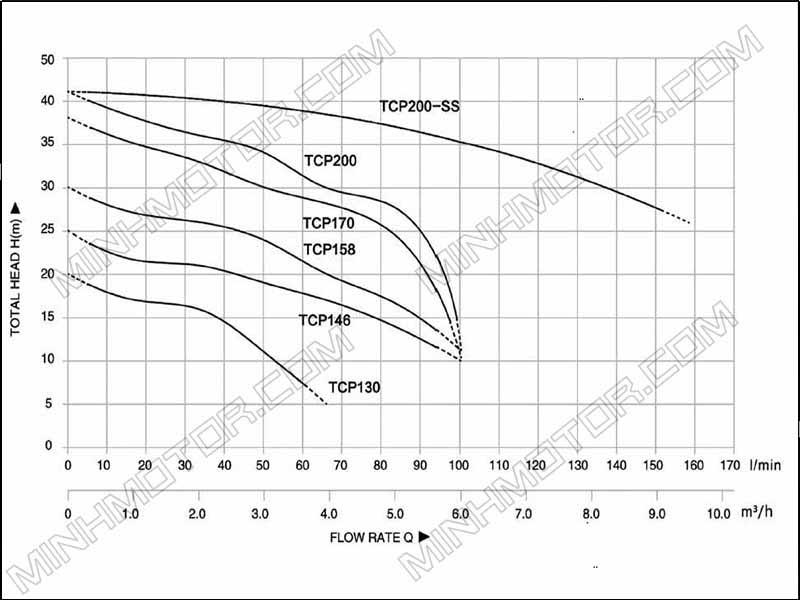 Đồ thị lưu lượng dòng chảy Bơm đĩa 0.75hp 0.55kw 0.75 ngựa 220v 1 pha