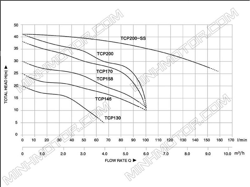 Đồ thị lưu lượng dòng chảy Bơm đĩa 2HP 1.5kw 2 ngựa 220v 1 pha