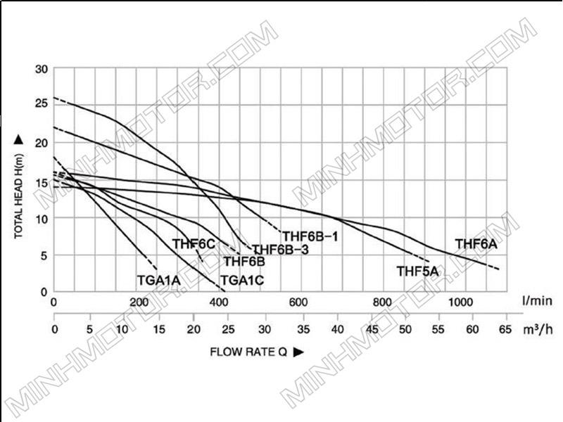 Đồ thị lưu lượng dòng chảy Máy Bơm nước ly tâm 1.5kw 2Hp 2 ngựa 220v gia dụng