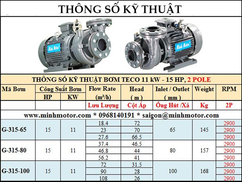 bảng lựa chọn lưu lượng cột áp bơm teco công suất 5.5kw 7.5hp 7.5 ngựa