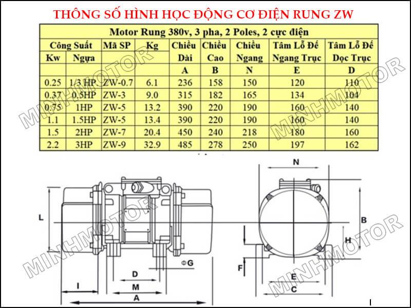 Bản vẽ Motor rung 3 pha 1.1kw 1.5 ngựa ZW-5