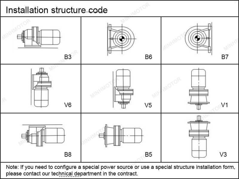 9 các thiết kế lắp đặt hộp số Cycloid motor 0.75Kw 1Hp