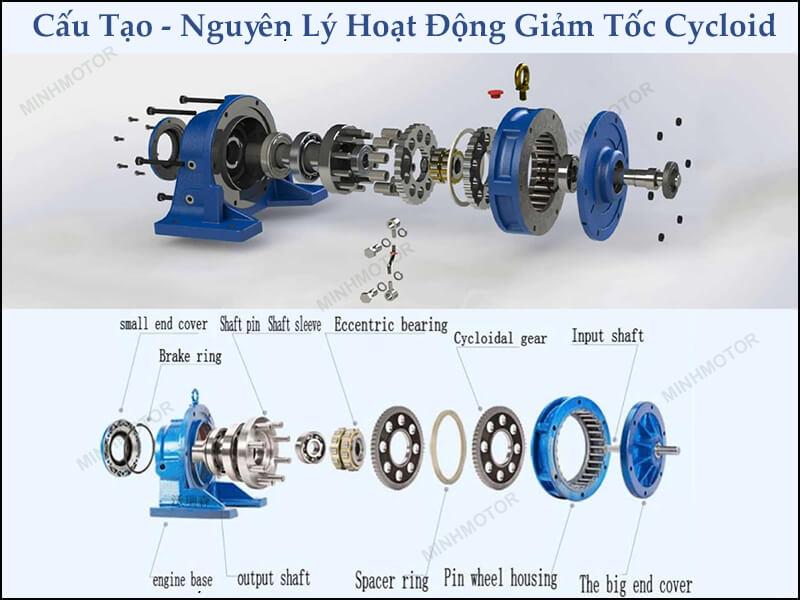 Cấu tạo, nguyên lý hoạt động hộp giảm tốc Cycloid 3kw 4HP