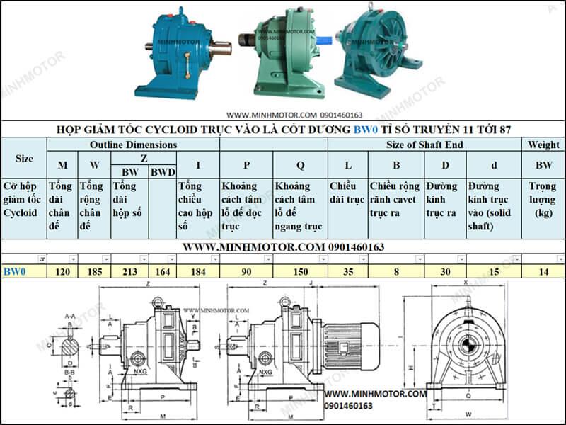 Hộp giảm tốc Cyclo trục vào cốt dương 0.37Kw 0.5Hp