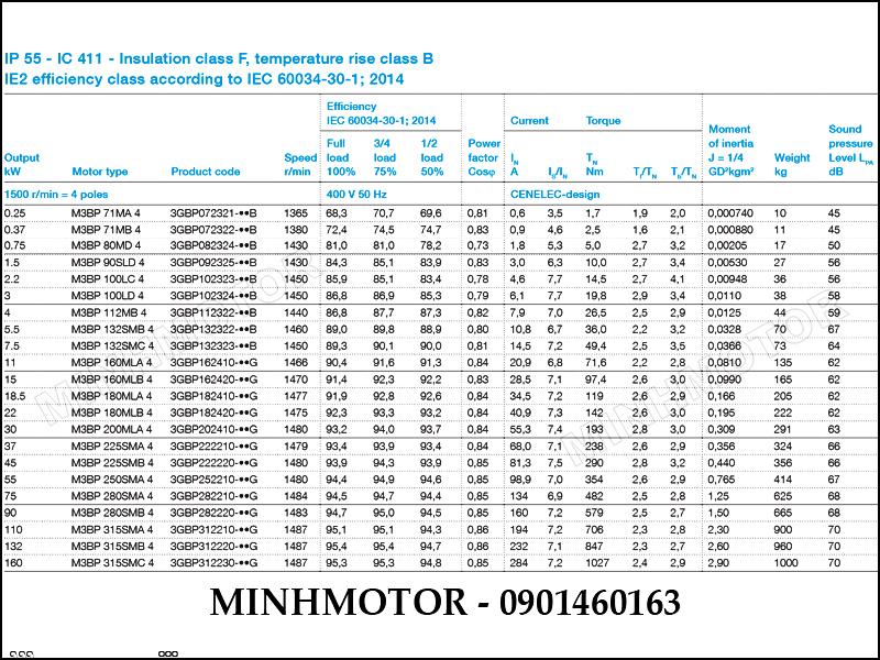 Thông số kỹ thuật motor ABB 1.5kw 2HP 2 ngựa