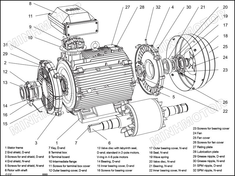 Cấu tạo bộ phận linh kiện Motor ABB 2.2kw 3HP 3 ngựa 3 phase