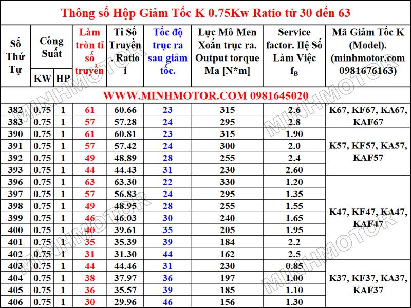 Thông số hình học Hộp Giảm Tốc K 0.75Kw 1HP Tỉ số truyền (Ratio) từ 30 đến 63