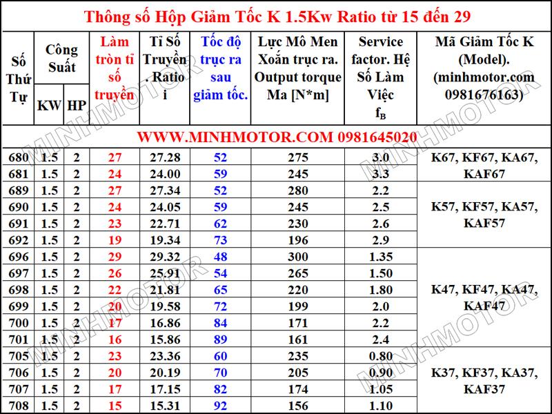 Thông số hình học Hộp Giảm Tốc K 1.5kW 2HP Tỉ số truyền (Ratio) từ 15 đến 29