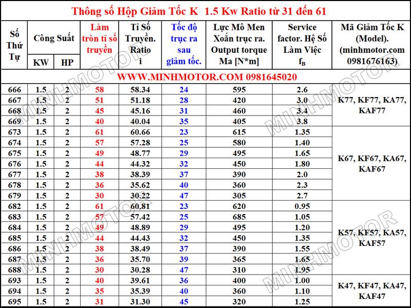 Thông số hình học Hộp Giảm Tốc K 1.5kW 2HP Tỉ số truyền (Ratio) từ 31 đến 61