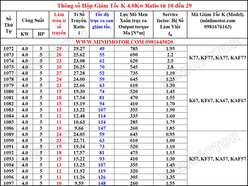 Thông số hình học Hộp Giảm Tốc K 4kW 5HP Tỉ số truyền (Ratio) từ 10 đến 29
