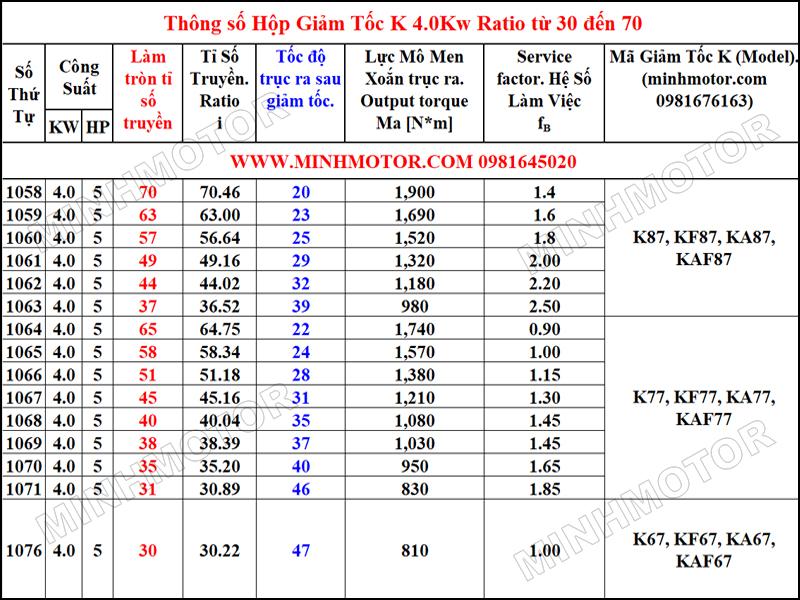 Thông số hình học Hộp Giảm Tốc K 4kW 5HP Tỉ số truyền (Ratio) từ 30 đến 70