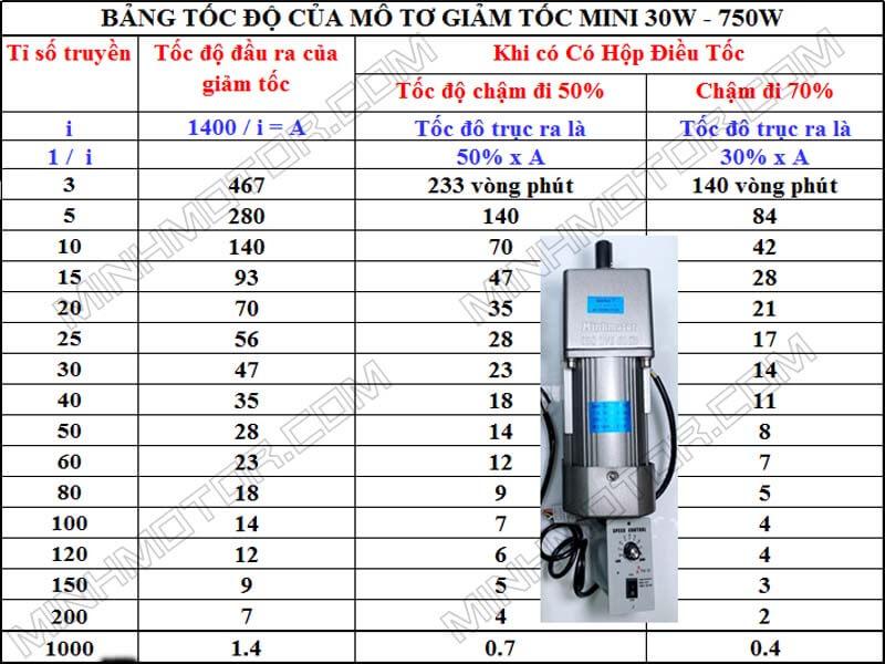 Mô Tơ Giảm Tốc 400w 0.5HP 220v 2 Pha Mini
