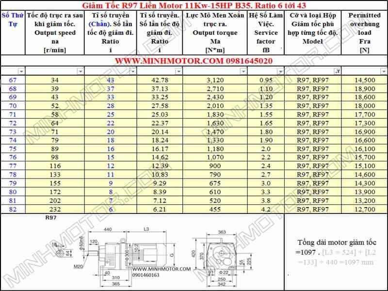 Thông số kỹ thuật Động Cơ Giảm Tốc 15HP 11kw R97