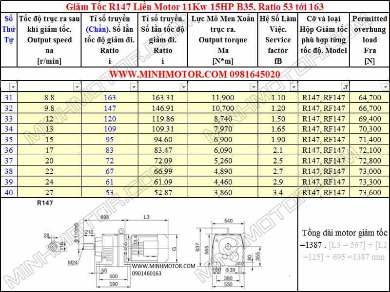 Thông số kỹ thuật Động Cơ Giảm Tốc 15HP 11kw R147