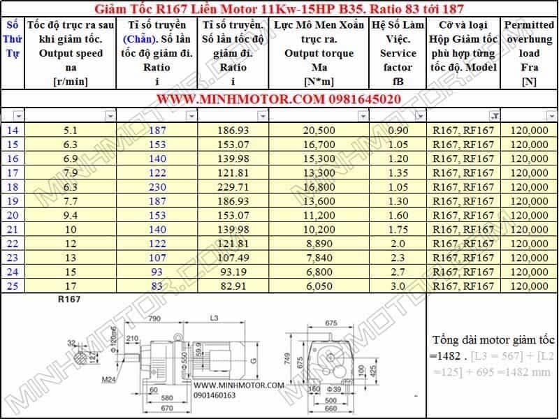 Thông số hình học Động Cơ Giảm Tốc 15HP 11kw R167