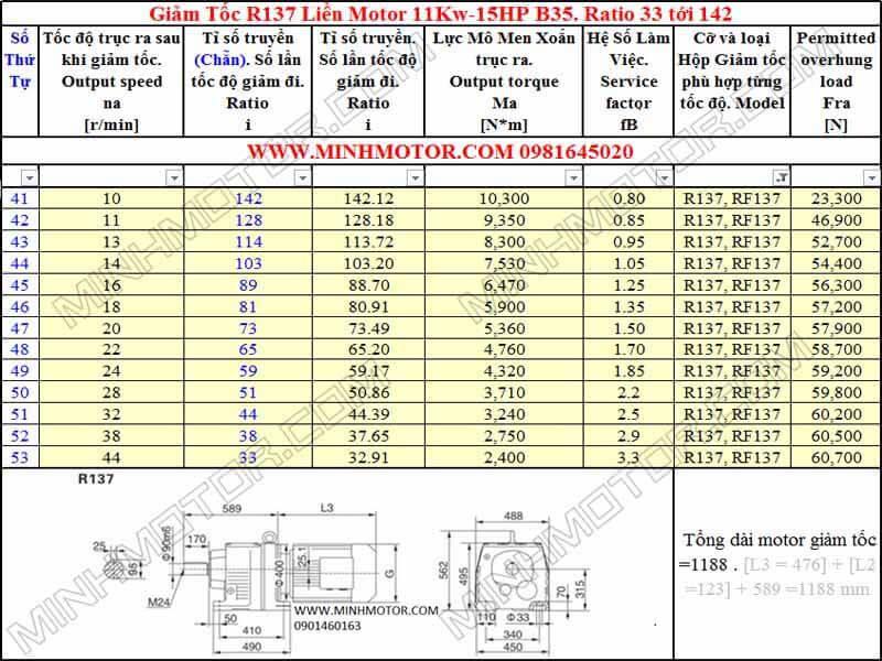 Thông số kỹ thuật Động Cơ Giảm Tốc 15HP 11kw R137