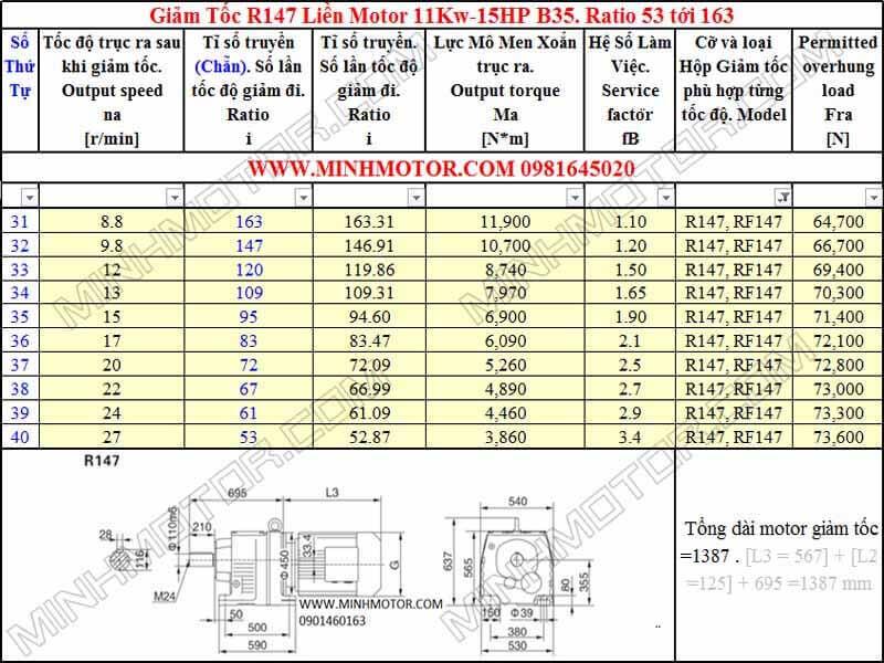 Động cơ giảm tốc 11kw 15HP R147