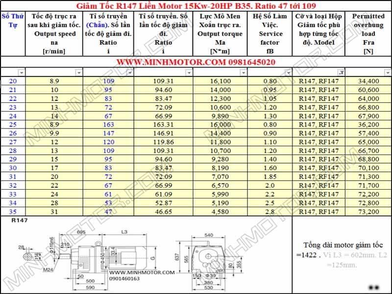 Động cơ giảm tốc 15KW 20HP R147