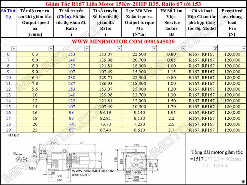 Thông số hình học Động Cơ Giảm Tốc 20HP 15KW R167