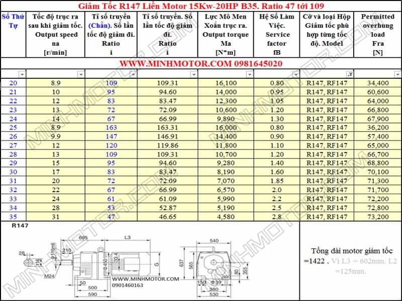 Thông số kỹ thuật Động Cơ Giảm Tốc 20HP 15KW R147