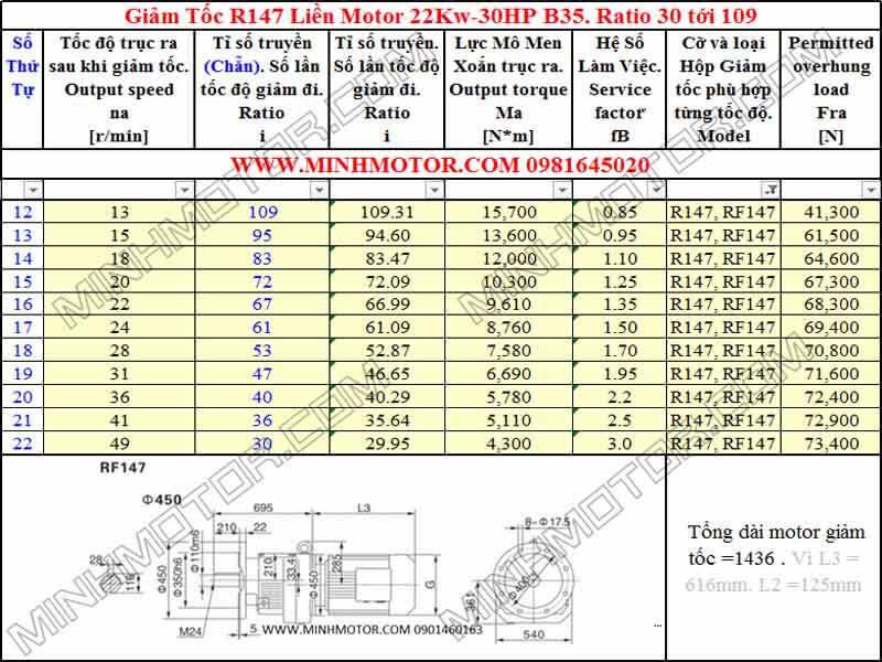 Thông số kỹ thuật Động Cơ Giảm Tốc 30HP 22Kw R147
