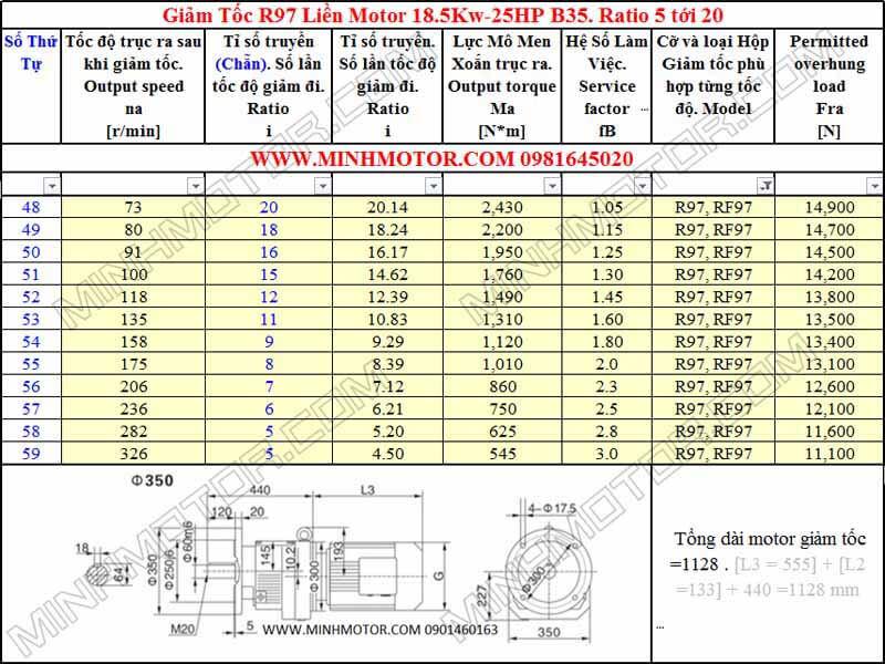 Thông số kỹ thuật Động Cơ Giảm Tốc 25HP 18.5kw R97