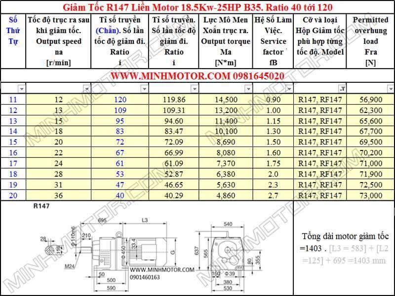 Động cơ giảm tốc 18.5kw 25HP R147