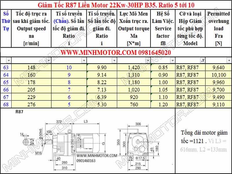 Động cơ giảm tốc 22Kw 30HP R87