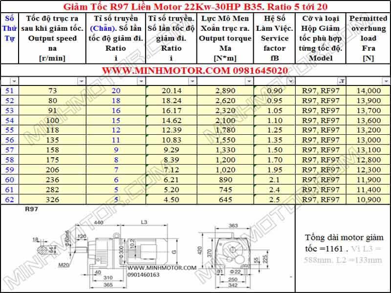 Thông số kỹ thuật Động Cơ Giảm Tốc 30HP 22Kw R97