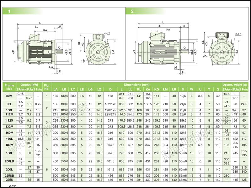 Thông số kích thước động cơ Hitachi 2.2kw 3HP 3 ngựa mặt bích