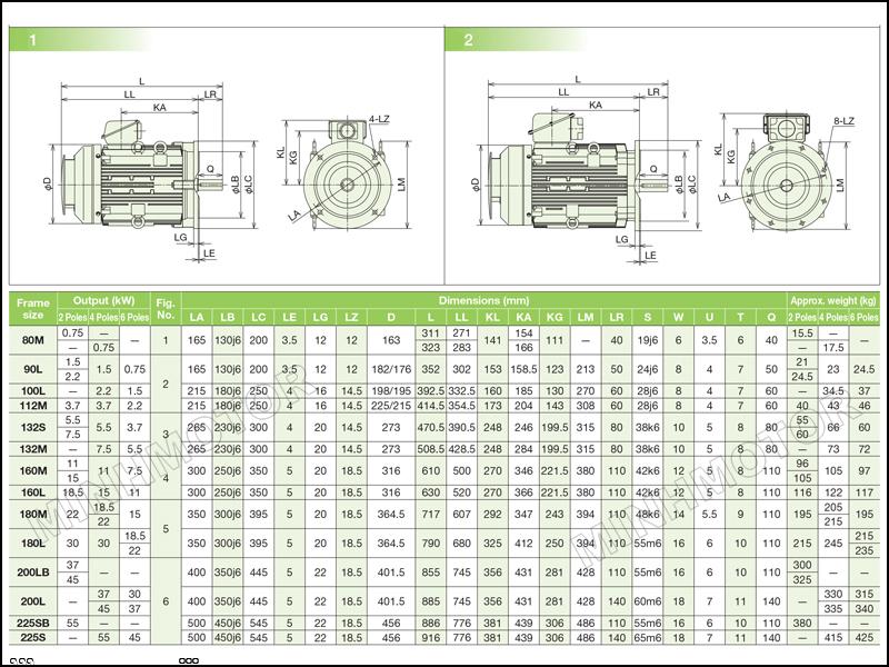 Thông số kích thước động cơ Hitachi 37kw 50HP 50 ngựa mặt bích
