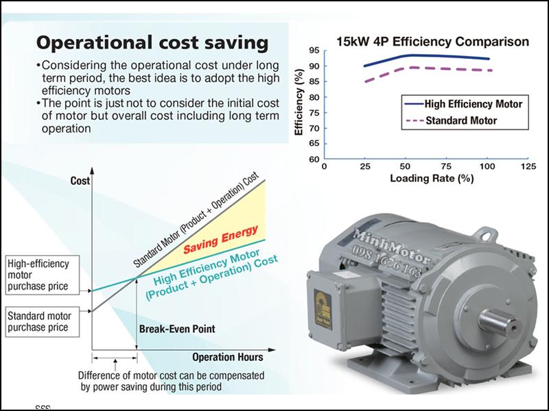 Nguyên lý hoạt động của motor Hitachi 5.5kw 7.5HP 7.5 ngựa