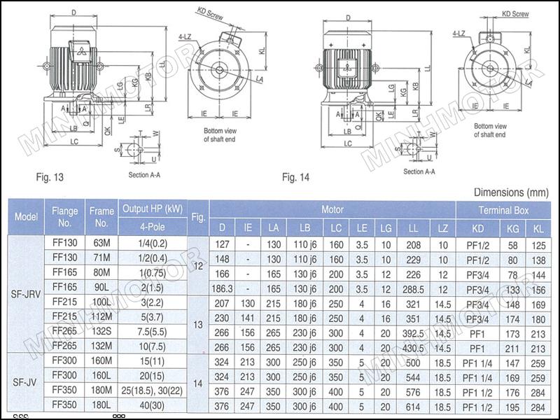 Thông số kỹ thuật motor Mitsubishi 0.37kw 0.5HP 0.5 ngựa mặt bích
