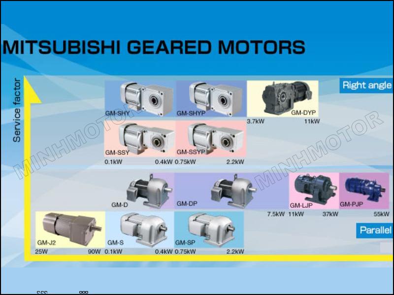 Motor giảm tốc mitsubishi 7.5HP 5.5kw 7.5 ngựa